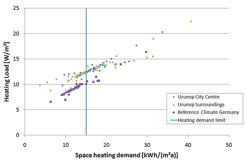 Space heating demand modeled for a variety of buildings